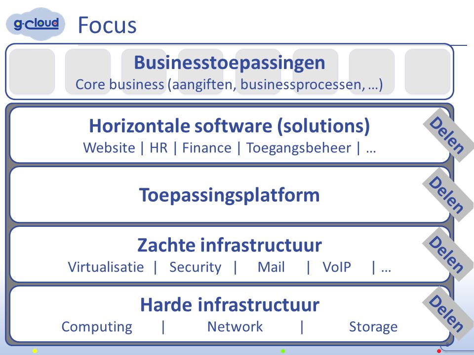 Belangrijk voor management 9 Gepaste ICT-architectuur op verschillende lagen (infrastructuur, gegevens, basissoftware, business-toepassingen) – waarom .