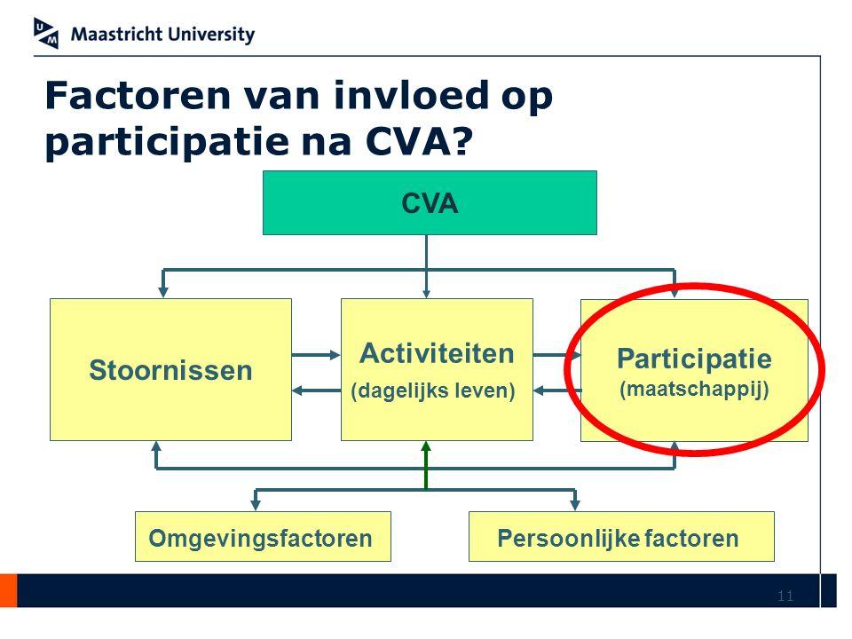 11 CVA Stoornissen Activiteiten (dagelijks leven) Participatie (maatschappij) OmgevingsfactorenPersoonlijke factoren Factoren van invloed op participa