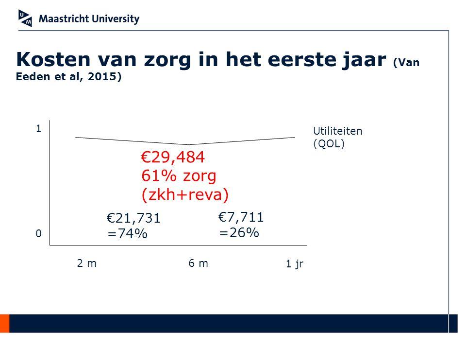 Kosten van zorg in het eerste jaar (Van Eeden et al, 2015) 2 m6 m 1 jr €21,731 =74% €7,711 =26% €29,484 61% zorg (zkh+reva) 0 1 Utiliteiten (QOL)
