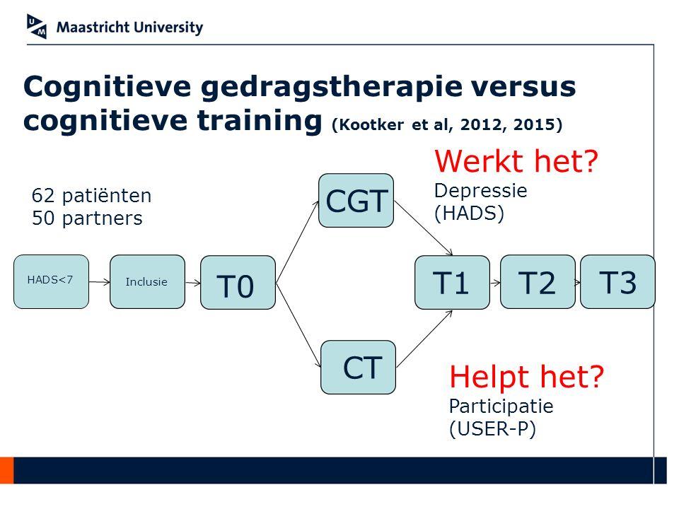 Cognitieve gedragstherapie versus cognitieve training (Kootker et al, 2012, 2015) HADS<7 Inclusie T0 CGT CT T1T2 T3 Werkt het? Depressie (HADS) Helpt