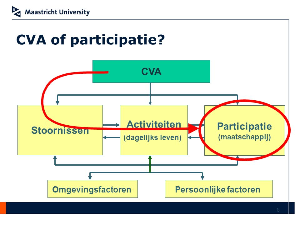 6 CVA Stoornissen Activiteiten (dagelijks leven) Participatie (maatschappij) OmgevingsfactorenPersoonlijke factoren CVA of participatie?