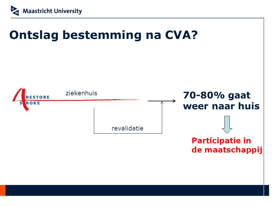 Ontslag bestemming na CVA? 70-80% gaat weer naar huis Participatie in de maatschappij ziekenhuis revalidatie