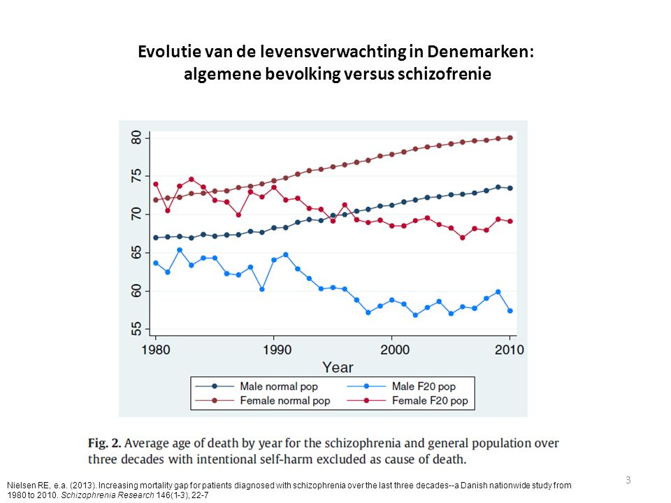 Evolutie van de levensverwachting in Denemarken: algemene bevolking versus schizofrenie 3 Nielsen RE, e.a. (2013). Increasing mortality gap for patien