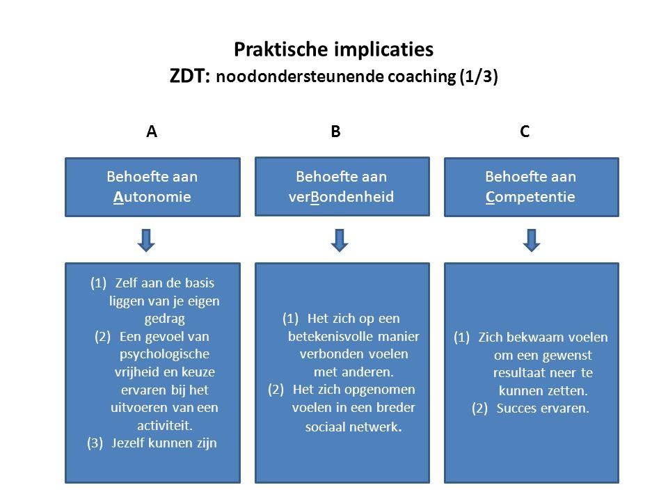 Praktische implicaties ZDT: noodondersteunende coaching (1/3) Behoefte aan Autonomie Behoefte aan verBondenheid Behoefte aan Competentie ABC (1)Zelf aan de basis liggen van je eigen gedrag (2)Een gevoel van psychologische vrijheid en keuze ervaren bij het uitvoeren van een activiteit.