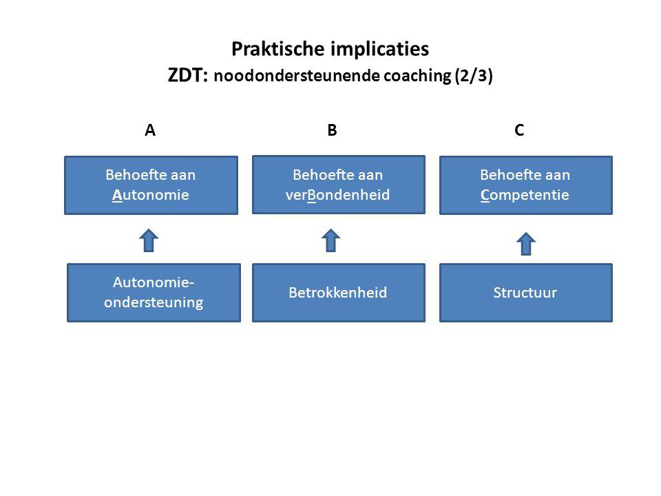 Behoefte aan Autonomie Behoefte aan verBondenheid Behoefte aan Competentie ABC Autonomie- ondersteuning BetrokkenheidStructuur Praktische implicaties ZDT: noodondersteunende coaching (2/3)