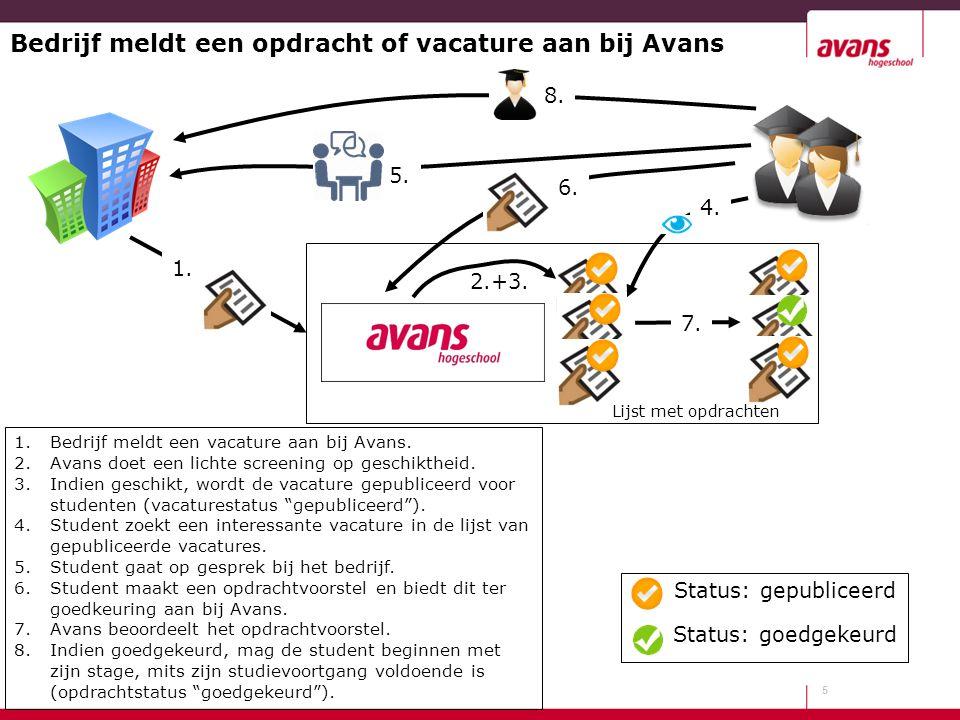 Bedrijf meldt een opdracht of vacature aan bij Avans 5 1.Bedrijf meldt een vacature aan bij Avans. 2.Avans doet een lichte screening op geschiktheid.