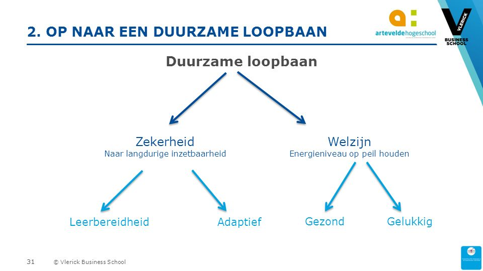 © Vlerick Business School 2.
