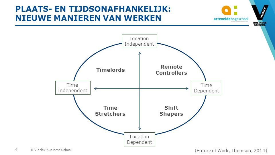 © Vlerick Business School PLAATS- EN TIJDSONAFHANKELIJK: NIEUWE MANIEREN VAN WERKEN Remote Controllers Shift Shapers Time Stretchers Timelords Locatio