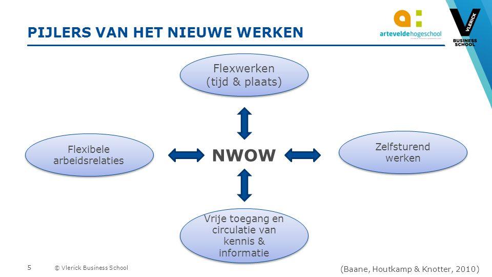 © Vlerick Business School 7 TOOLS IN DE KIJKER 1.Competentiescan HNTW 2.