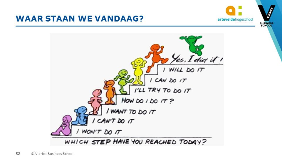 © Vlerick Business School WAAR STAAN WE VANDAAG 52
