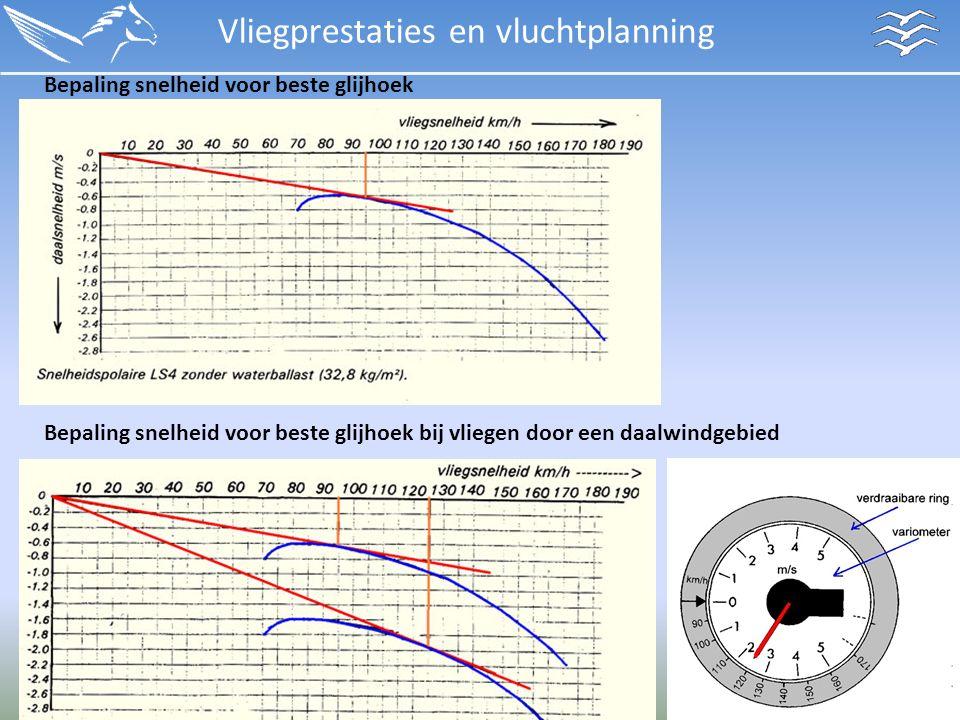 Vliegprestaties en vluchtplanning Bepaling snelheid voor beste glijhoek Bepaling snelheid voor beste glijhoek bij vliegen door een daalwindgebied