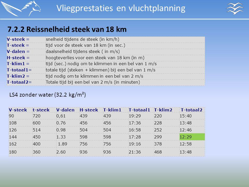 Vliegprestaties en vluchtplanning 7.2.2 Reissnelheid steek van 18 km V-steek =snelheid tijdens de steek (in km/h) T-steek =tijd voor de steek van 18 km (in sec.) V-dalen =daalsnelheid tijdens steek ( in m/s) H-steek =hoogteverlies voor een steek van 18 km (in m) T-klim1 =tijd (sec.) nodig om te klimmen in een bel van 1 m/s T-totaal1=totale tijd (steken + klimmen) bij een bel van 1 m/s T-klim2 =tijd nodig om te klimmen in een bel van 2 m/s T-totaal2= Totale tijd bij een bel van 2 m/s (in minuten) V-steekt-steekV-dalenH-steekT-klim1T-totaal1T-klim2 T-totaal2 907200,61 439 19:29220 15:40 1086000.76456 17:36228 13:48 1265140.98504 16:5825212:46 1444501.33598 17:28299 12:29 162 400 1.89 756 19:1637812:58 180 360 2.60 936 21:3646813:48 LS4 zonder water (32.2 kg/m²)
