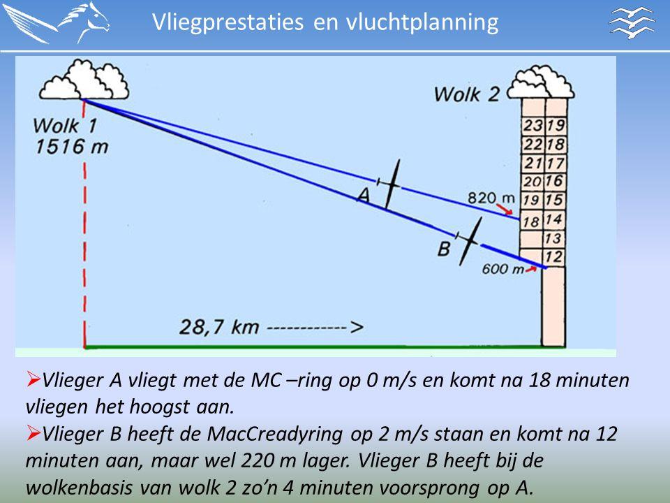Vliegprestaties en vluchtplanning  Vlieger A vliegt met de MC –ring op 0 m/s en komt na 18 minuten vliegen het hoogst aan.