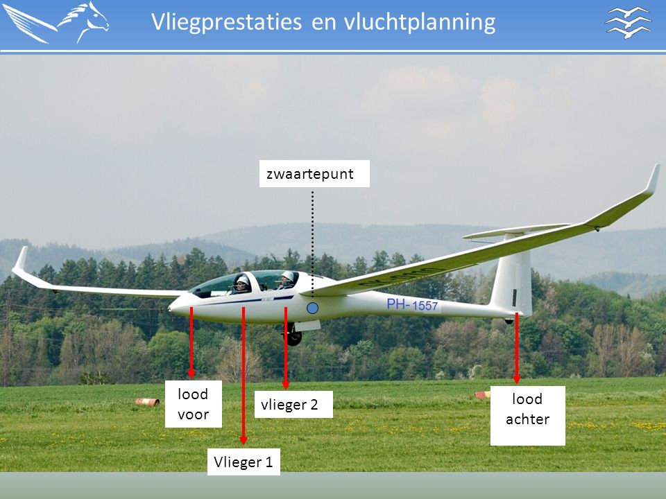 Vliegprestaties en vluchtplanning lood achter zwaartepunt vlieger 2 Vlieger 1 lood voor