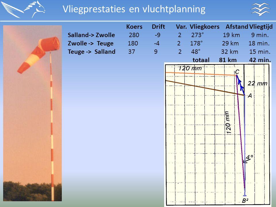Vliegprestaties en vluchtplanning Koers Drift Var.