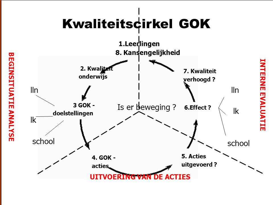 21-10-2003zelfevaluatie GOK2 Kwaliteitscirkel GOK 1.Leerlingen 8. Kansengelijkheid 2. Kwaliteit onderwijs 3. GOK doelstellingen 4. GOK acties 5. Actie