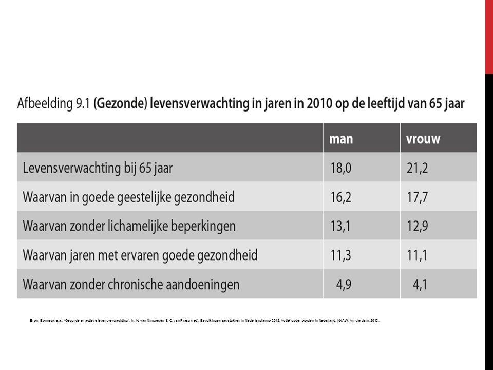 Bron: Bonneux e.a., 'Gezonde en actieve levensverwachting', in: N.