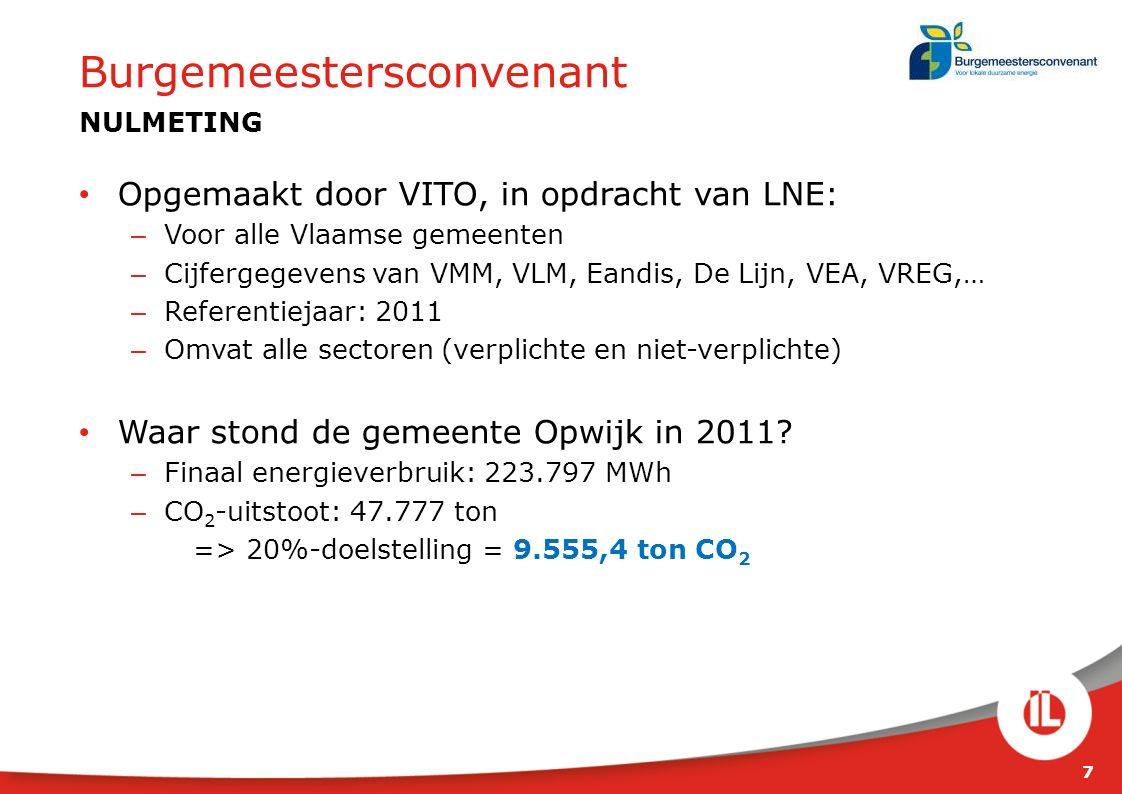 Opgemaakt door VITO, in opdracht van LNE: – Voor alle Vlaamse gemeenten – Cijfergegevens van VMM, VLM, Eandis, De Lijn, VEA, VREG,… – Referentiejaar: 2011 – Omvat alle sectoren (verplichte en niet-verplichte) Waar stond de gemeente Opwijk in 2011.