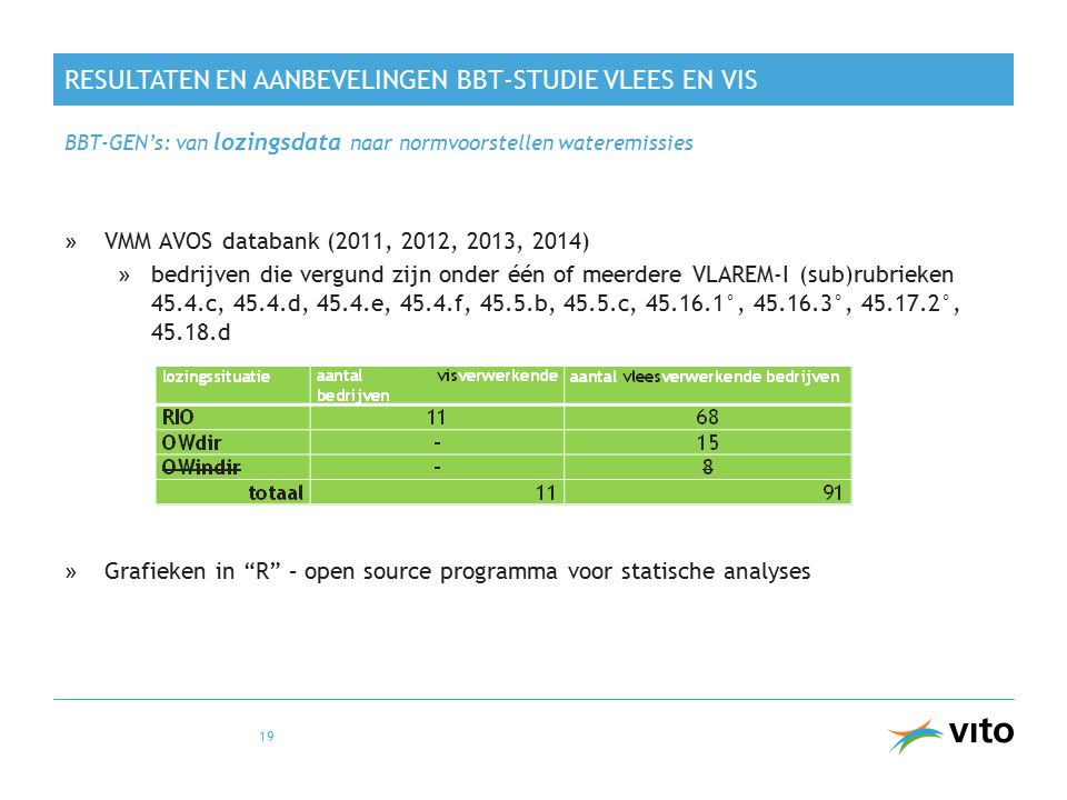 RESULTATEN EN AANBEVELINGEN BBT-STUDIE VLEES EN VIS »VMM AVOS databank (2011, 2012, 2013, 2014) »bedrijven die vergund zijn onder één of meerdere VLAREM-I (sub)rubrieken 45.4.c, 45.4.d, 45.4.e, 45.4.f, 45.5.b, 45.5.c, 45.16.1°, 45.16.3°, 45.17.2°, 45.18.d »Grafieken in R – open source programma voor statische analyses BBT-GEN's: van lozingsdata naar normvoorstellen wateremissies 19