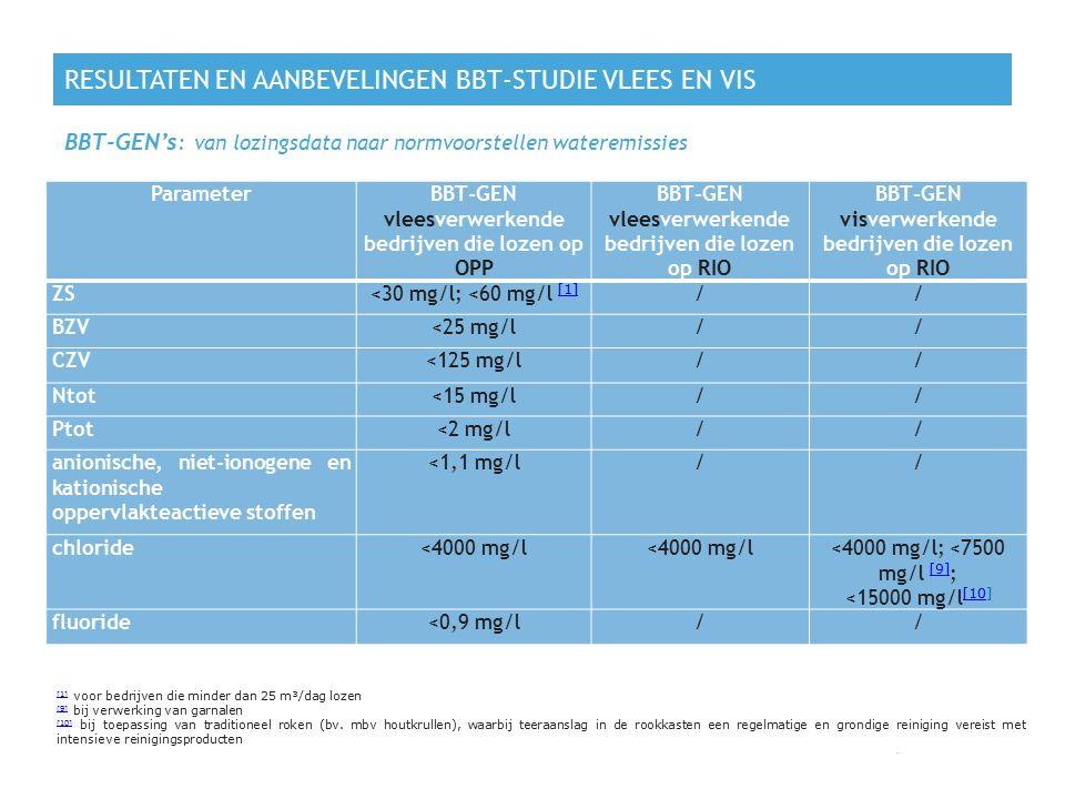 RESULTATEN EN AANBEVELINGEN BBT-STUDIE VLEES EN VIS BBT-GEN's : van lozingsdata naar normvoorstellen wateremissies 24 ParameterBBT-GEN vleesverwerkend
