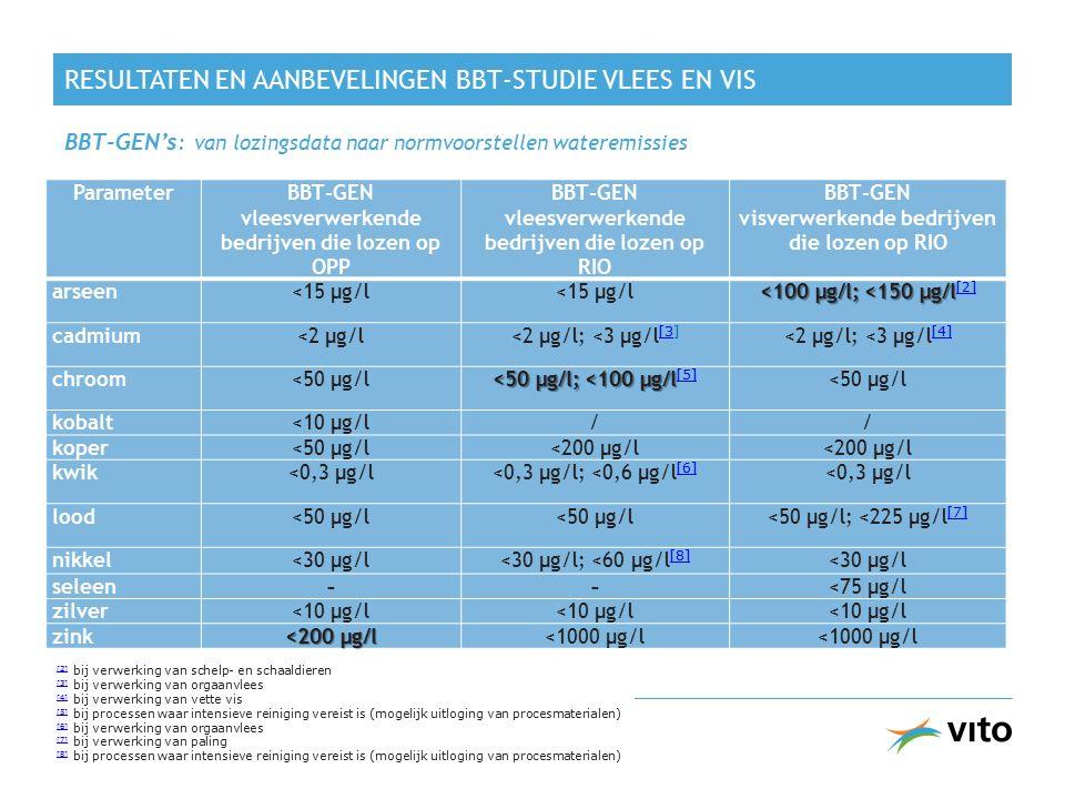 RESULTATEN EN AANBEVELINGEN BBT-STUDIE VLEES EN VIS BBT-GEN's : van lozingsdata naar normvoorstellen wateremissies 25 ParameterBBT-GEN vleesverwerkend