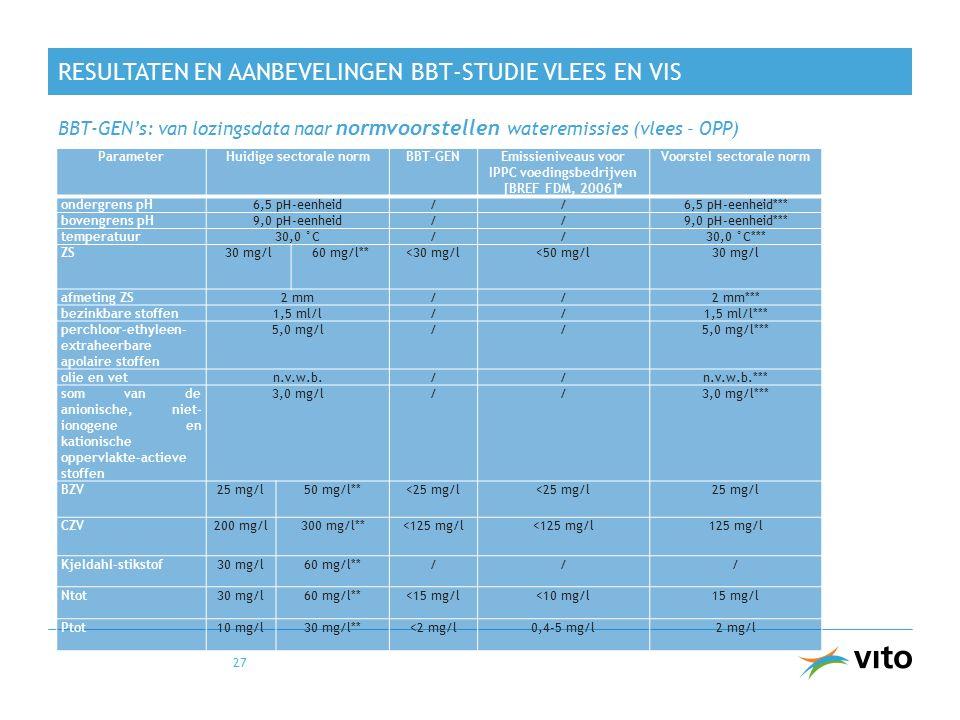 RESULTATEN EN AANBEVELINGEN BBT-STUDIE VLEES EN VIS BBT-GEN's: van lozingsdata naar normvoorstellen wateremissies (vlees – OPP) 27 ParameterHuidige sectorale normBBT-GENEmissieniveaus voor IPPC voedingsbedrijven [BREF FDM, 2006]* Voorstel sectorale norm ondergrens pH6,5 pH-eenheid//6,5 pH-eenheid*** bovengrens pH9,0 pH-eenheid//9,0 pH-eenheid*** temperatuur30,0 °C//30,0 °C*** ZS 30 mg/l60 mg/l**<30 mg/l<50 mg/l30 mg/l afmeting ZS2 mm//2 mm*** bezinkbare stoffen1,5 ml/l//1,5 ml/l*** perchloor-ethyleen- extraheerbare apolaire stoffen 5,0 mg/l//5,0 mg/l*** olie en vetn.v.w.b.//n.v.w.b.*** som van de anionische, niet- ionogene en kationische oppervlakte-actieve stoffen 3,0 mg/l//3,0 mg/l*** BZV 25 mg/l 50 mg/l**<25 mg/l 25 mg/l CZV 200 mg/l300 mg/l**<125 mg/l 125 mg/l Kjeldahl-stikstof30 mg/l60 mg/l**/// Ntot 30 mg/l60 mg/l**<15 mg/l<10 mg/l15 mg/l Ptot 10 mg/l30 mg/l**<2 mg/l0,4-5 mg/l2 mg/l