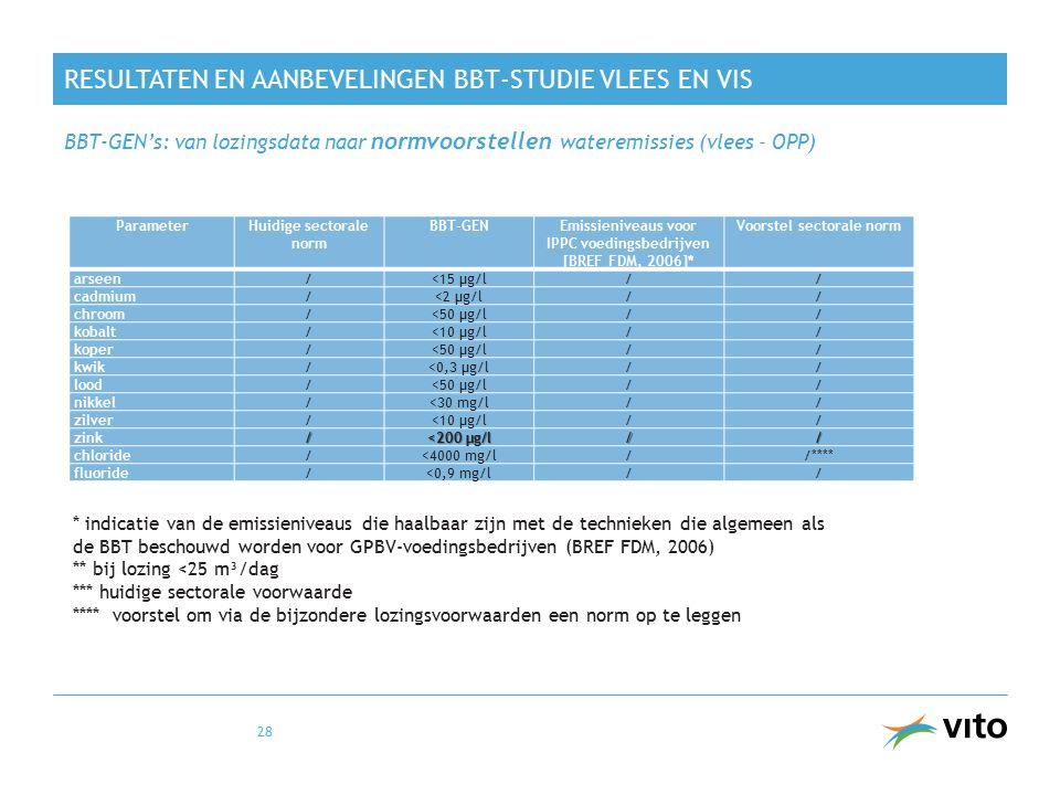 RESULTATEN EN AANBEVELINGEN BBT-STUDIE VLEES EN VIS BBT-GEN's: van lozingsdata naar normvoorstellen wateremissies (vlees – OPP) 28 ParameterHuidige sectorale norm BBT-GENEmissieniveaus voor IPPC voedingsbedrijven [BREF FDM, 2006]* Voorstel sectorale norm arseen/<15 µg/l// cadmium/<2 µg/l// chroom/<50 µg/l// kobalt/<10 µg/l// koper/<50 µg/l// kwik/<0,3 µg/l// lood/<50 µg/l// nikkel/<30 mg/l// zilver/<10 µg/l// zink/ <200 µg/l // chloride/<4000 mg/l//**** fluoride/<0,9 mg/l// * indicatie van de emissieniveaus die haalbaar zijn met de technieken die algemeen als de BBT beschouwd worden voor GPBV-voedingsbedrijven (BREF FDM, 2006) ** bij lozing <25 m³/dag *** huidige sectorale voorwaarde **** voorstel om via de bijzondere lozingsvoorwaarden een norm op te leggen