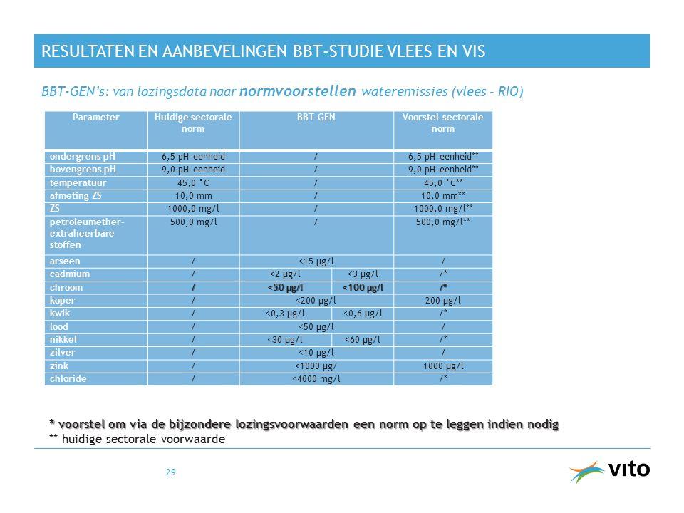 RESULTATEN EN AANBEVELINGEN BBT-STUDIE VLEES EN VIS BBT-GEN's: van lozingsdata naar normvoorstellen wateremissies (vlees – RIO) 29 ParameterHuidige se