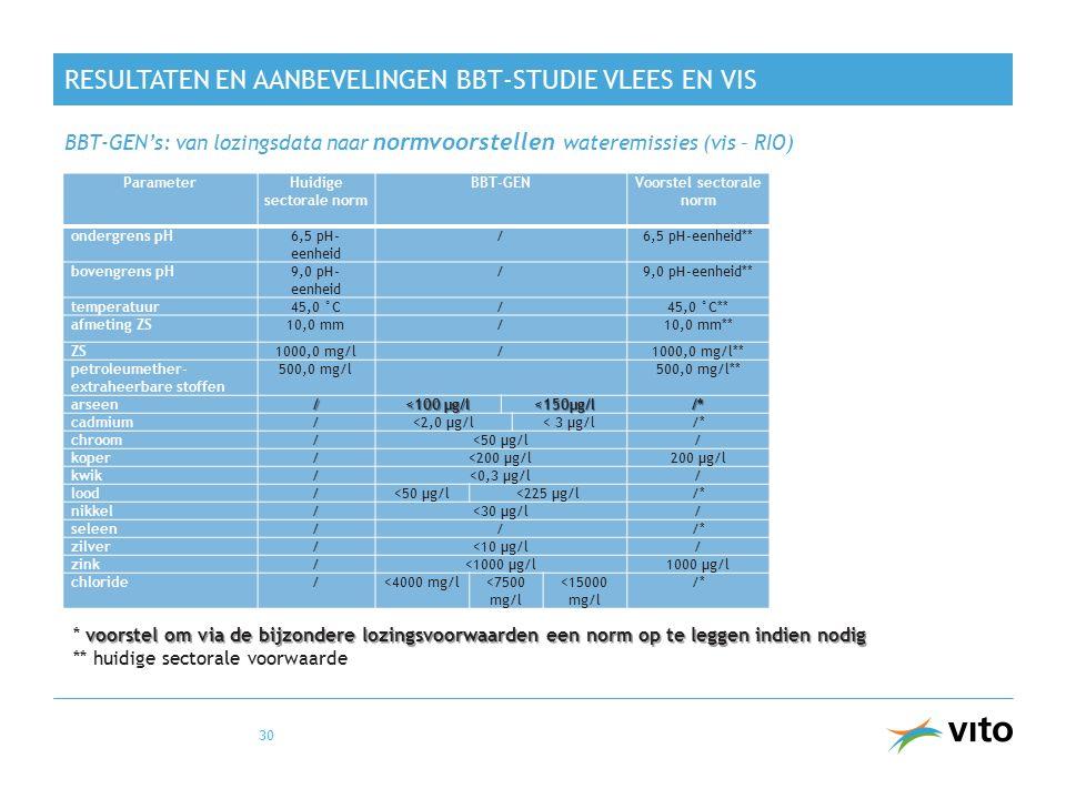 RESULTATEN EN AANBEVELINGEN BBT-STUDIE VLEES EN VIS BBT-GEN's: van lozingsdata naar normvoorstellen wateremissies (vis – RIO) 30 ParameterHuidige sect