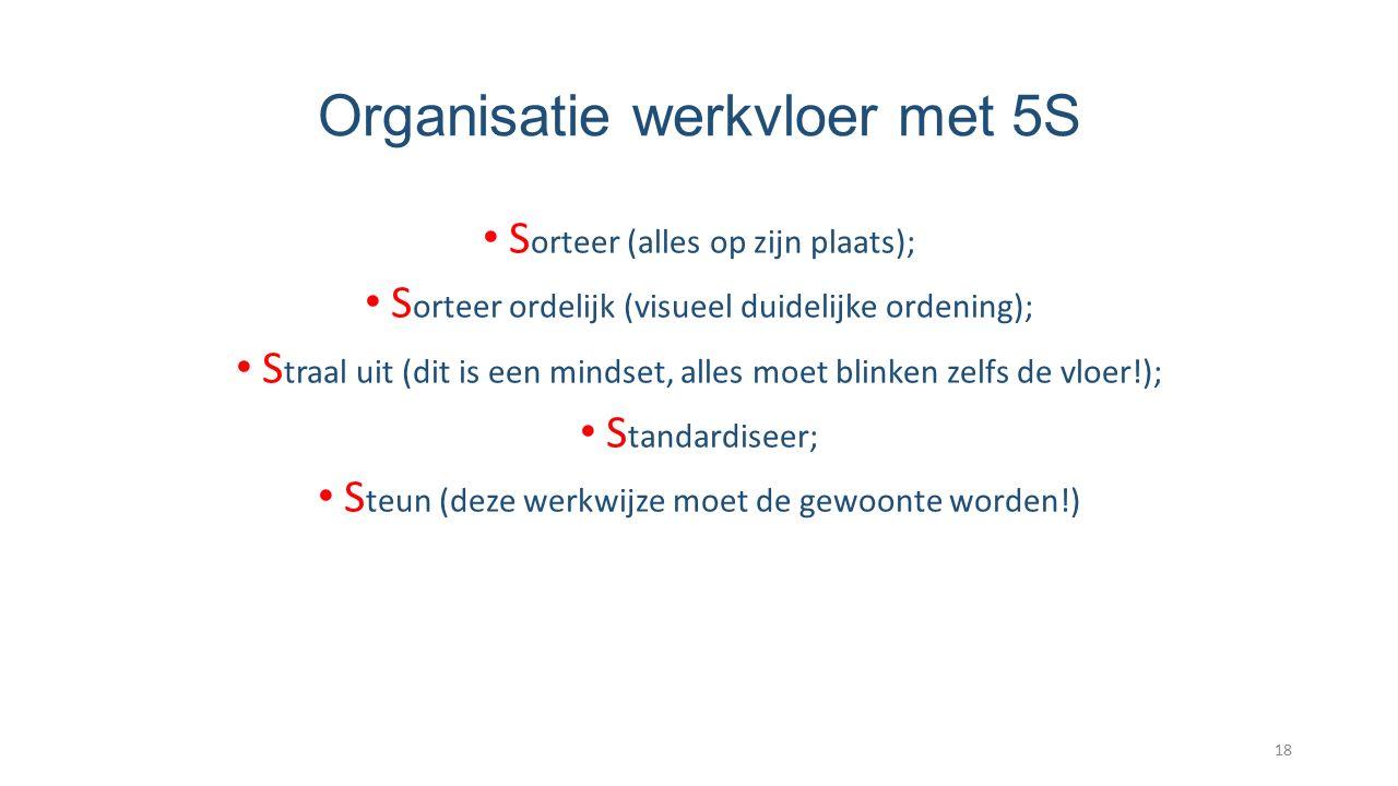 Organisatie werkvloer met 5S S orteer (alles op zijn plaats); S orteer ordelijk (visueel duidelijke ordening); S traal uit (dit is een mindset, alles