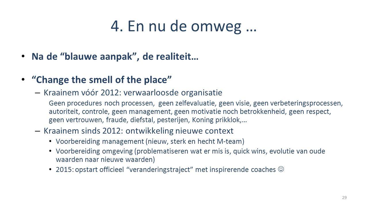 """4. En nu de omweg … Na de """"blauwe aanpak"""", de realiteit… """"Change the smell of the place"""" – Kraainem vóór 2012: verwaarloosde organisatie Geen procedur"""