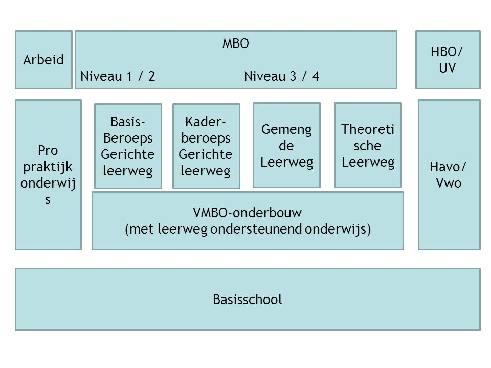 Het LWOO LeerWeg Ondersteunend Onderwijs Leerwegondersteunend Onderwijs is een hulpstructuur van het VMBO VMBO met extra hulp en begeleiding (in alle leerwegen)