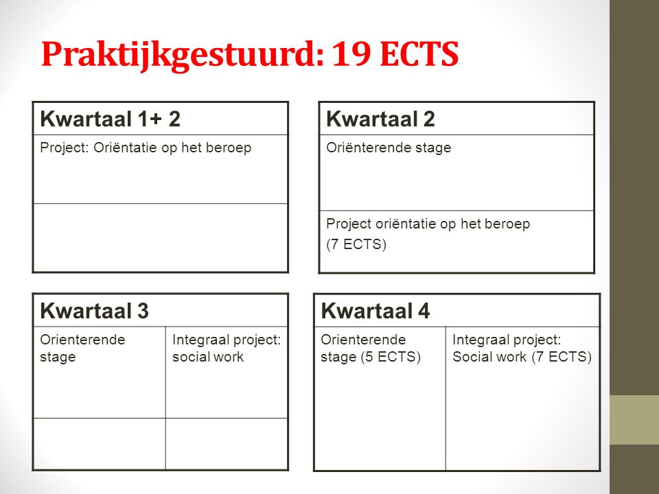 Praktijkgestuurd: 19 ECTS Kwartaal 1+ 2 Project: Oriëntatie op het beroep Kwartaal 2 Oriënterende stage Project oriëntatie op het beroep (7 ECTS) Kwar