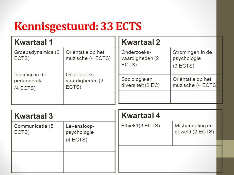 Kennisgestuurd: 33 ECTS Kwartaal 1 Groepsdynamica (2 ECTS) Oriëntatie op het muzische (4 ECTS) Inleiding in de pedagogiek (4 ECTS) Onderzoeks - vaardigheden (2 ECTS) Kwartaal 2 Onderzoeks- vaardigheden (2 ECTS) Stromingen in de psychologie (3 ECTS) Sociologie en diversiteit (2 EC) Oriëntatie op het muzische (4 ECTS) Kwartaal 3 Communicatie (5 ECTS) Levensloop- psychologie (4 ECTS) Kwartaal 4 Ethiek1(3 ECTS)Mishandeling en geweld (2 ECTS)