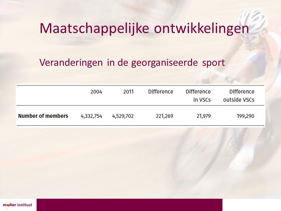 Maatschappelijke ontwikkelingen Veranderingen in de georganiseerde sport