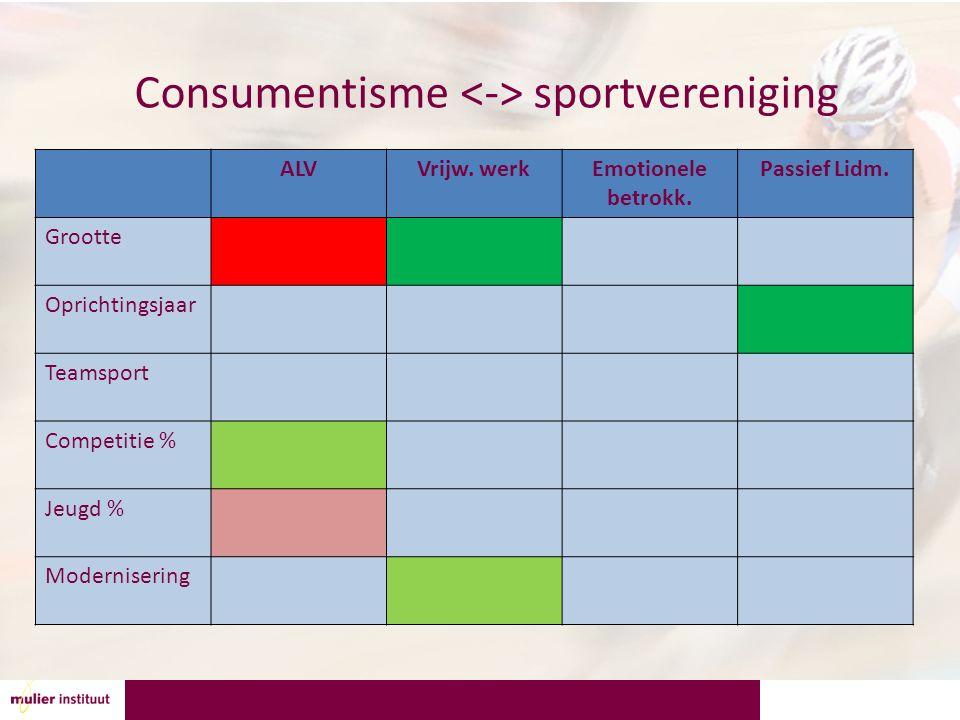 Consumentisme sportvereniging ALVVrijw. werkEmotionele betrokk. Passief Lidm. Grootte Oprichtingsjaar Teamsport Competitie % Jeugd % Modernisering