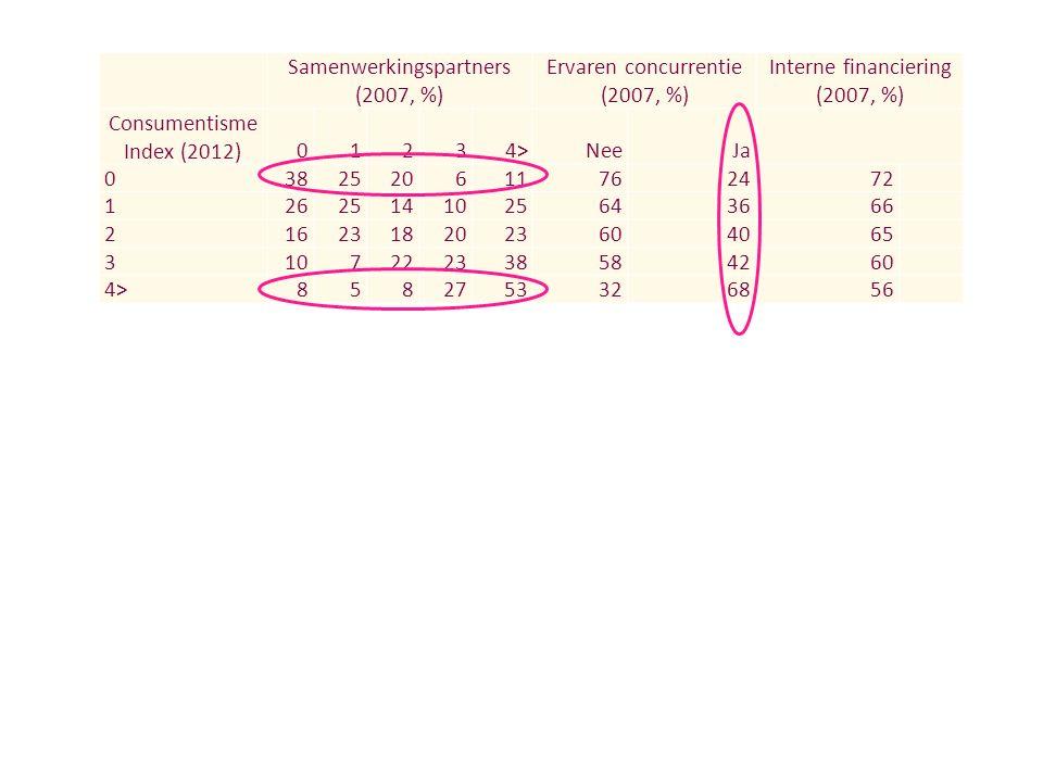 Samenwerkingspartners (2007, %) Ervaren concurrentie (2007, %) Interne financiering (2007, %) Consumentisme Index (2012) 01234>NeeJa 0 382520611 762472 1 2625141025 643666 2 1623182023 604065 3 107222338 584260 4> 8582753 326856