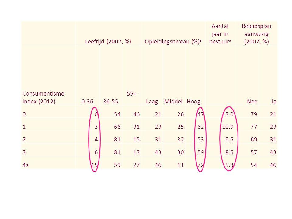 Leeftijd (2007, %)Opleidingsniveau (%) a Aantal jaar in bestuur a Beleidsplan aanwezig (2007, %) Consumentisme Index (2012)0-3636-55 55+ LaagMiddelHoog NeeJa 00544621264713.07921 13663123256210.97723 2481153132539.56931 3681134330598.55743 4>1559274611725.35446