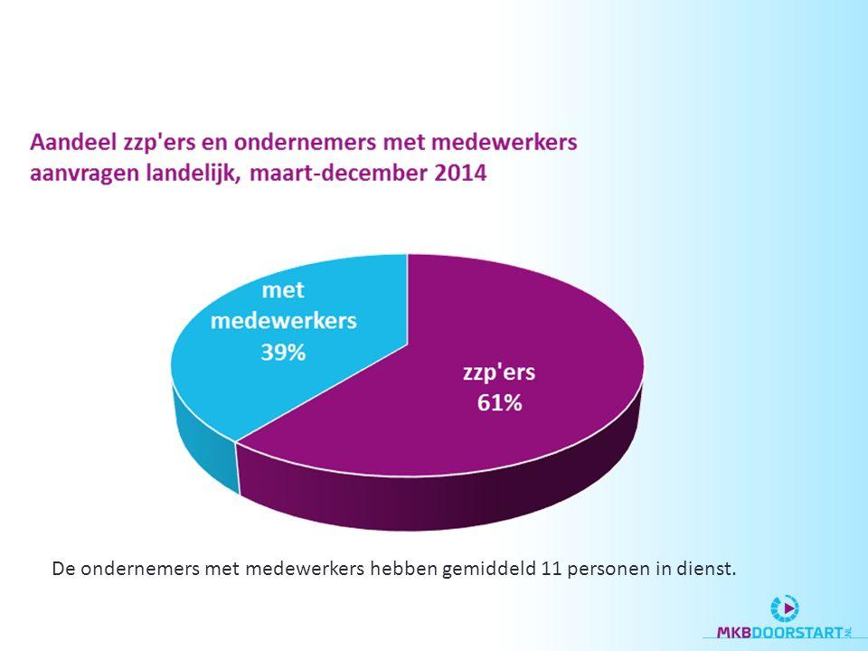 De ondernemers met medewerkers hebben gemiddeld 11 personen in dienst.