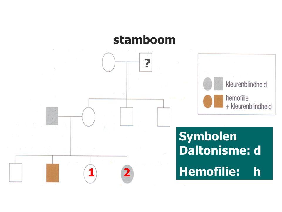 92 12 stamboom ? Symbolen Daltonisme: d Hemofilie: h