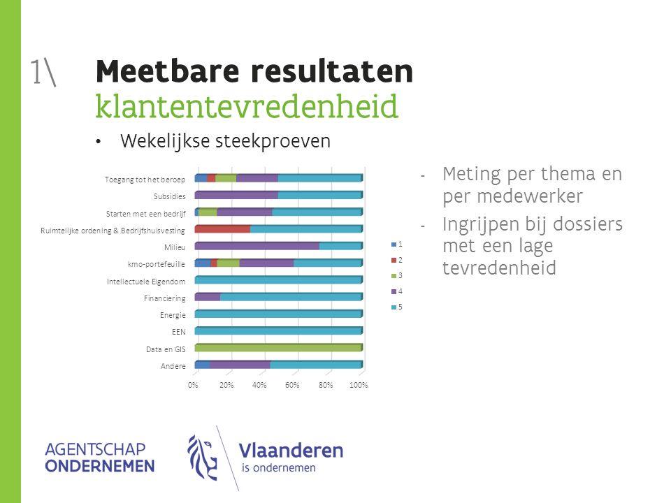Meetbare resultaten klantentevredenheid Wekelijkse steekproeven  Meting per thema en per medewerker  Ingrijpen bij dossiers met een lage tevredenhei