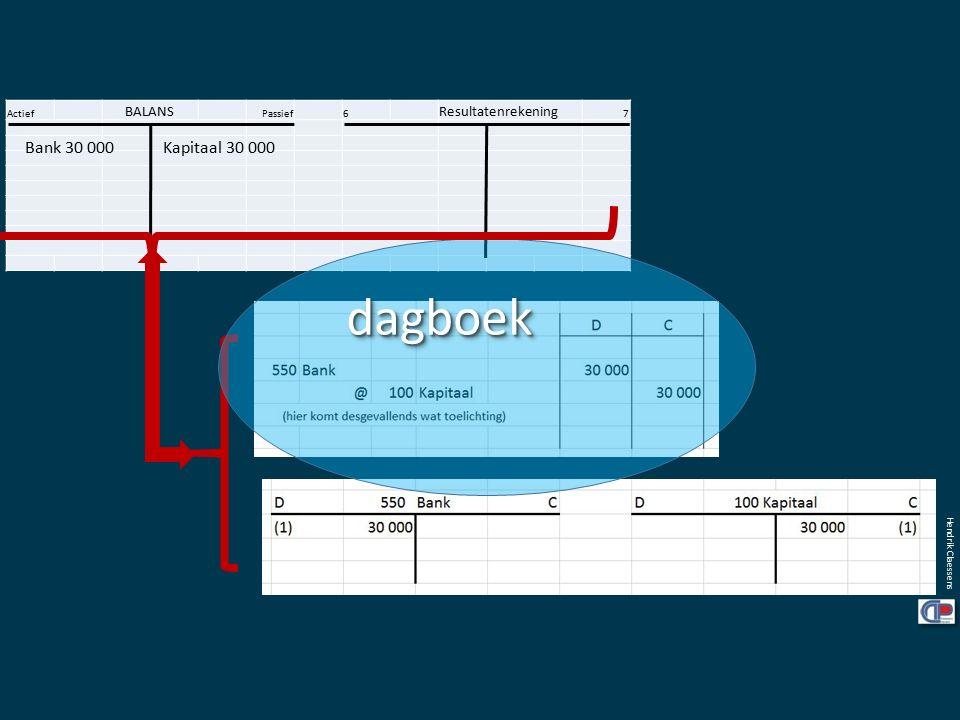 Actief BALANS Passief6 Resultatenrekening 7 Bank 30 000 Kapitaal 30 000 Hendrik Claessens dagboekdagboek