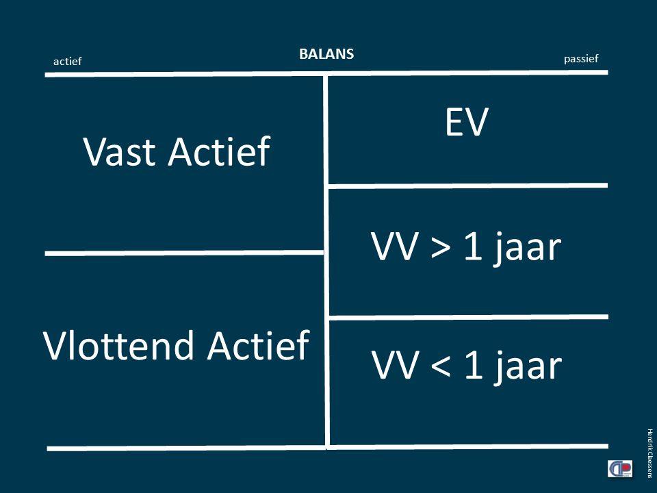 BALANS actief passief Hendrik Claessens EV VV > 1 jaar VV < 1 jaar Vast Actief Vlottend Actief