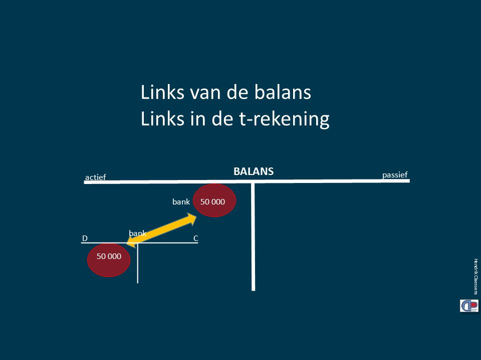 Links van de balans Links in de t-rekening BALANS actief passief bank 50 000 CD bank 50 000