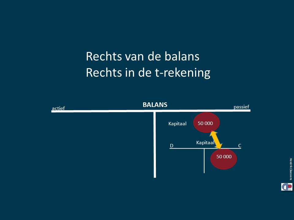Hendrik Claessens Rechts van de balans Rechts in de t-rekening BALANS actief passief Kapitaal CD 50 000