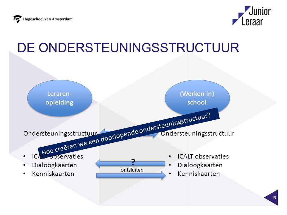DE ONDERSTEUNINGSSTRUCTUUR 13 Leraren- opleiding (Werken in) school Ondersteuningsstructuur Hoe creëren we een doorlopende ondersteuningstructuur? ICA