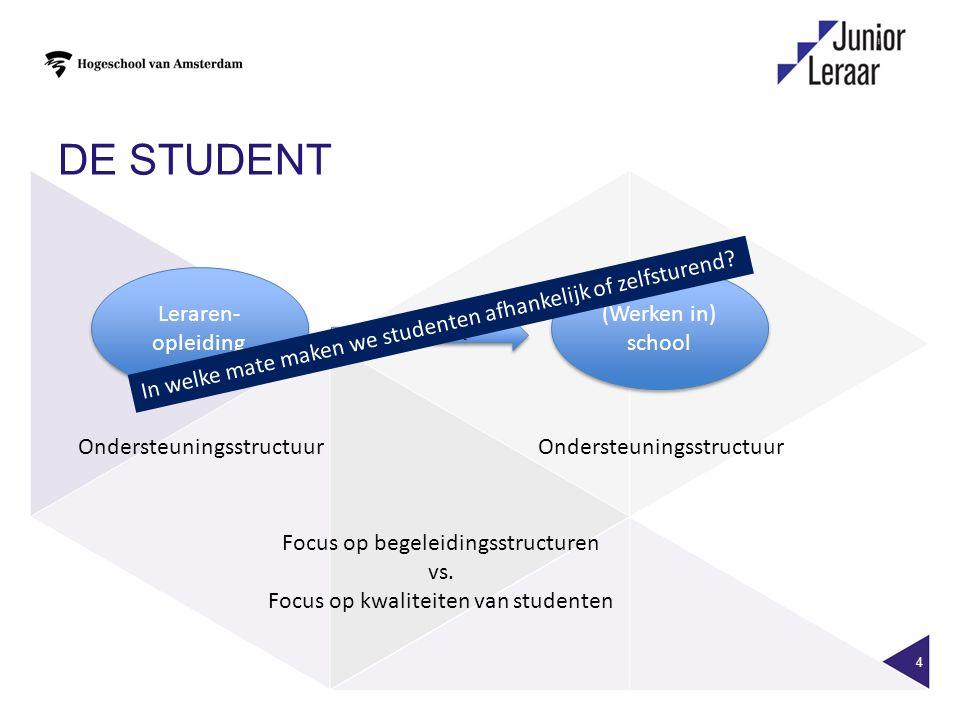 DE STUDENT 4 Leraren- opleiding (Werken in) school Ondersteuningsstructuur Focus op begeleidingsstructuren vs. Focus op kwaliteiten van studenten De s