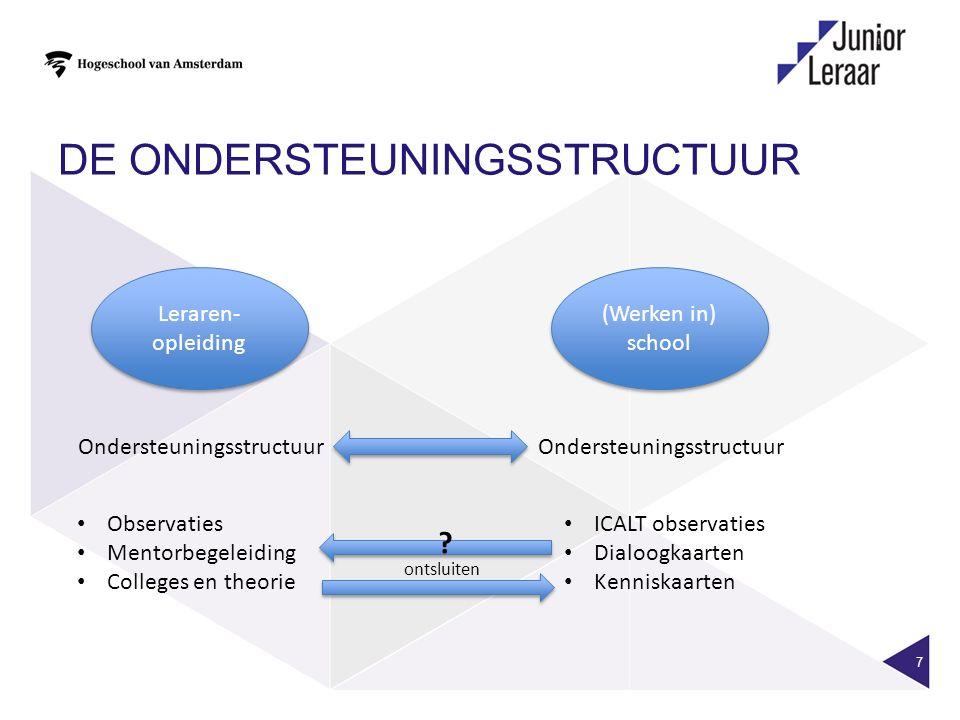 DE ONDERSTEUNINGSSTRUCTUUR 7 Leraren- opleiding (Werken in) school Ondersteuningsstructuur ICALT observaties Dialoogkaarten Kenniskaarten Observaties