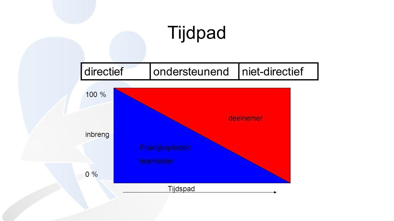 directiefondersteunendniet-directief 100 %inbreng0 % deelnemer Praktijkopleider/ teamleider Tijdspad Tijdpad