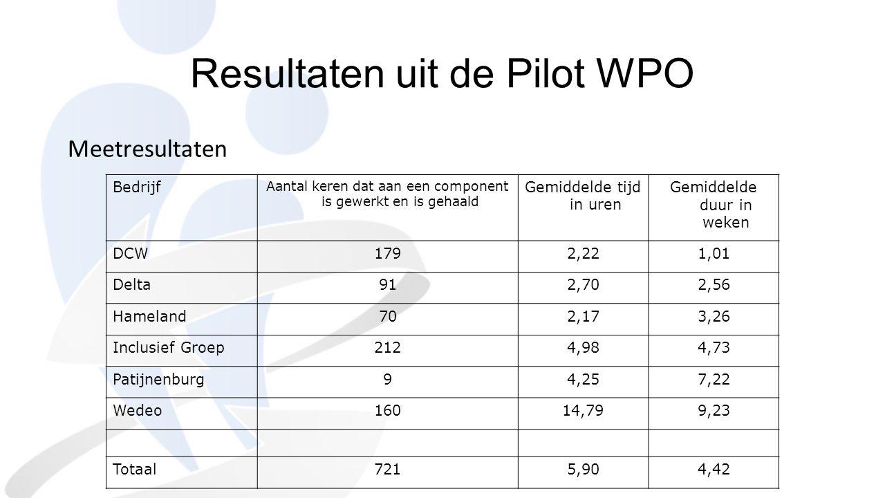 Resultaten uit de Pilot WPO Meetresultaten Bedrijf Aantal keren dat aan een component is gewerkt en is gehaald Gemiddelde tijd in uren Gemiddelde duur